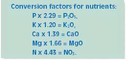 Conversion factors for nutrients